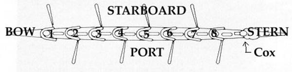 diag a glossary of rowing port side of boat diagram at n-0.co